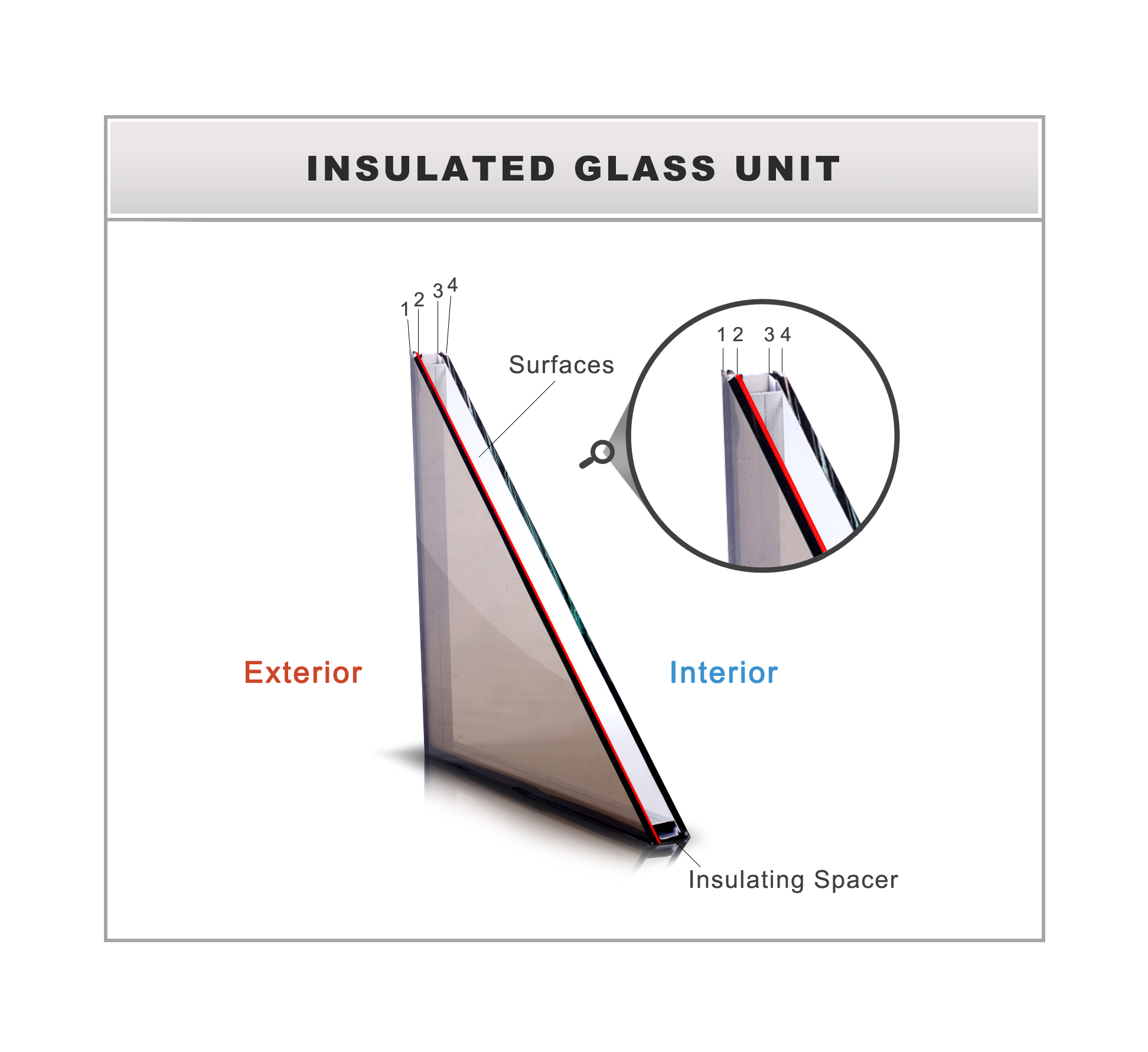 Glazed Insulated Units : Insulated glass manufacturer western states inc